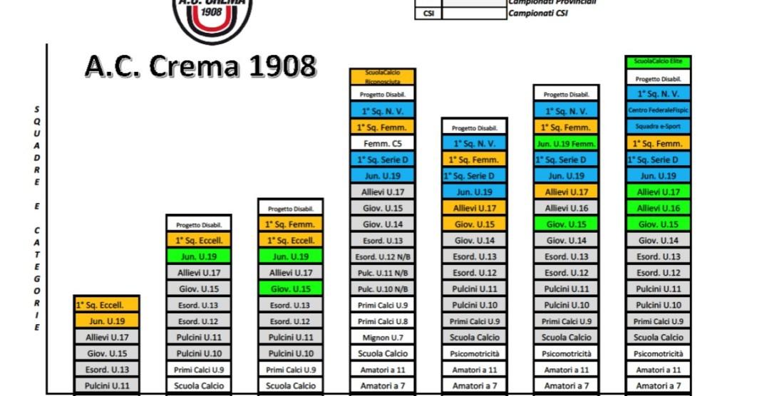 AC Crema 1908, miglior settore giovanile lombardo. Baretti promosso Dg